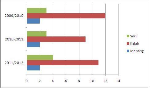 chart anyar